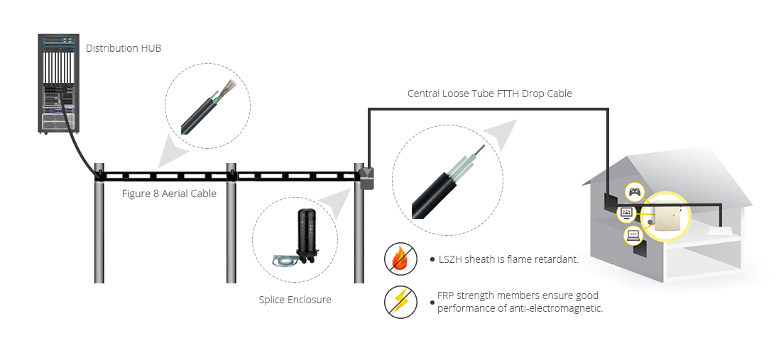 Square FTTH Drop Cables  Ideal Solution by Using Square FTTH Drop Cable