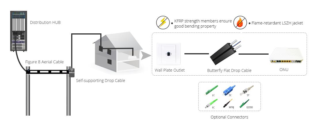 Cable FTTH de Plano de Tipo Mariposa  Solución ideal utilizando cable de caída FTTH interior plano tipo maroposa