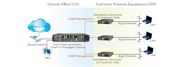 Managed Media Converters  10/100/1000M 1SC+1RJ45 Ports Centralized Managed Media Converter