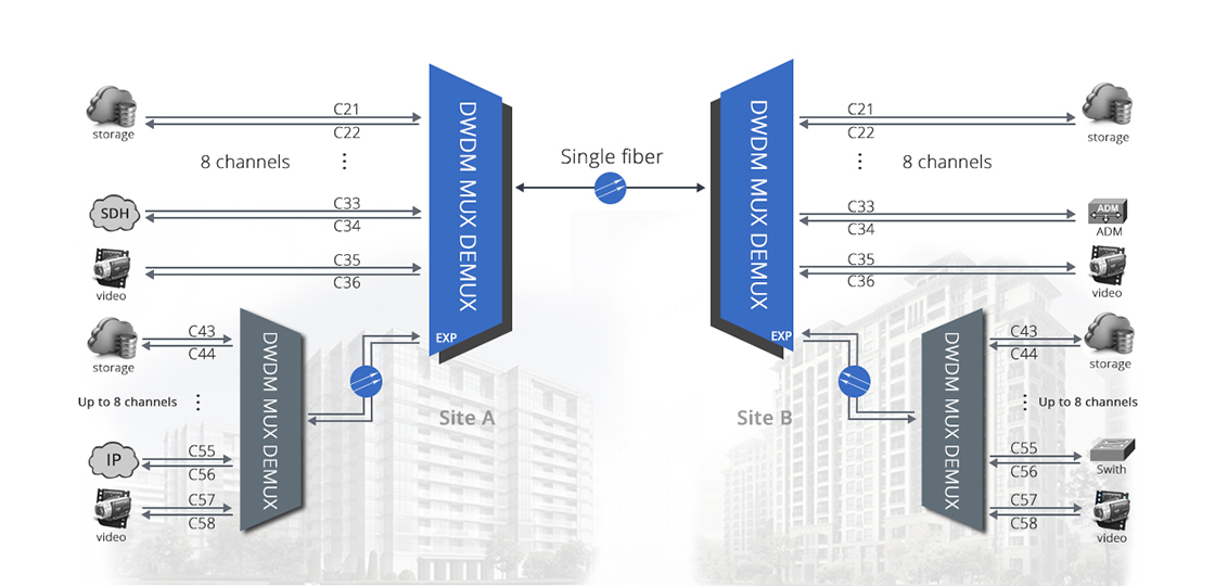 DWDM MUX DEMUX  Expansion Port - For Future Bandwidth Increasing