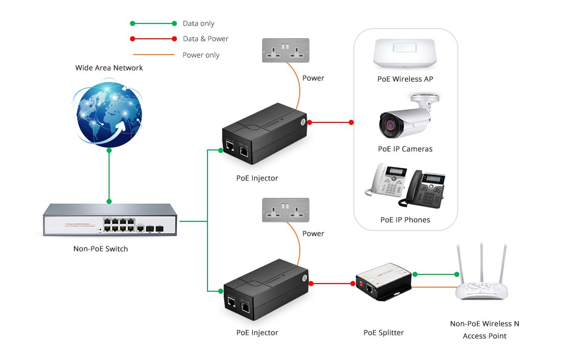 PoE Injectors/Splitters Cost-effective & Versatile PoE Solution for Business