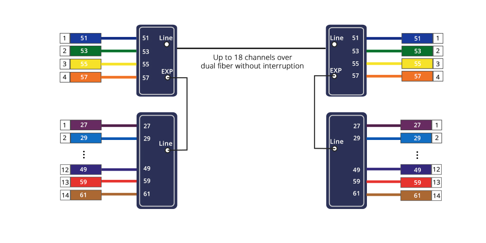 Customized Mux & Filter  Expansion Port - For Future Bandwidth Increasing