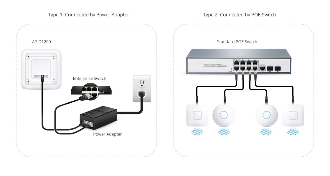 Wireless Access Point  Flexible Deployment with Power Adapter and PoE