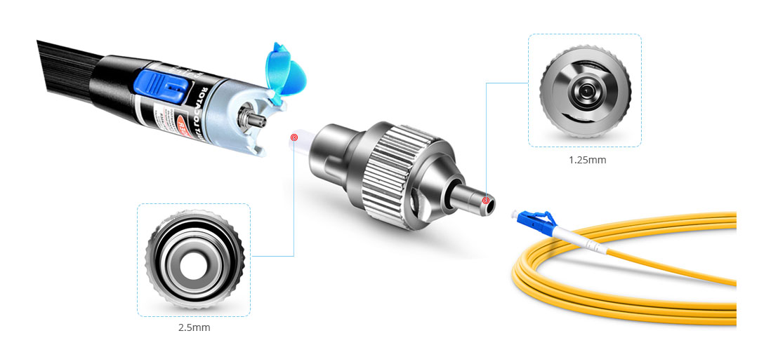 Visual Fault Locators  Fully Compatible with FVFL Series Visual Fault Locators