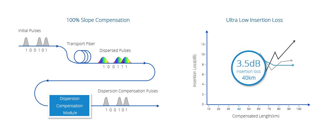 Модули Компенсатора Дисперсии  Высокая Компенсация Диперсии с Довольно Низкими Вносимые Потерями