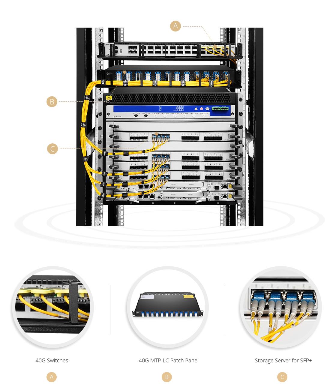 MTP-LC ブレイクアウトパネル  最大使用率―40G MTP/MPO光パッチパネル