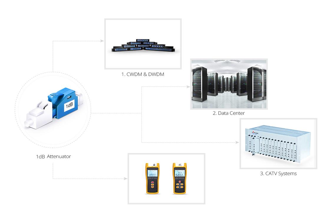 Atenuador de Fibra Óptica  Aplicación de atenuador