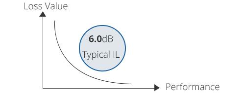DWDM Mux Demux  Baja Pérdida de inserción de 6.0 dB