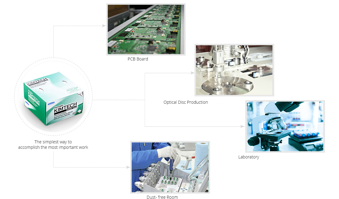 Fiber Optic Cleaning Industry Application