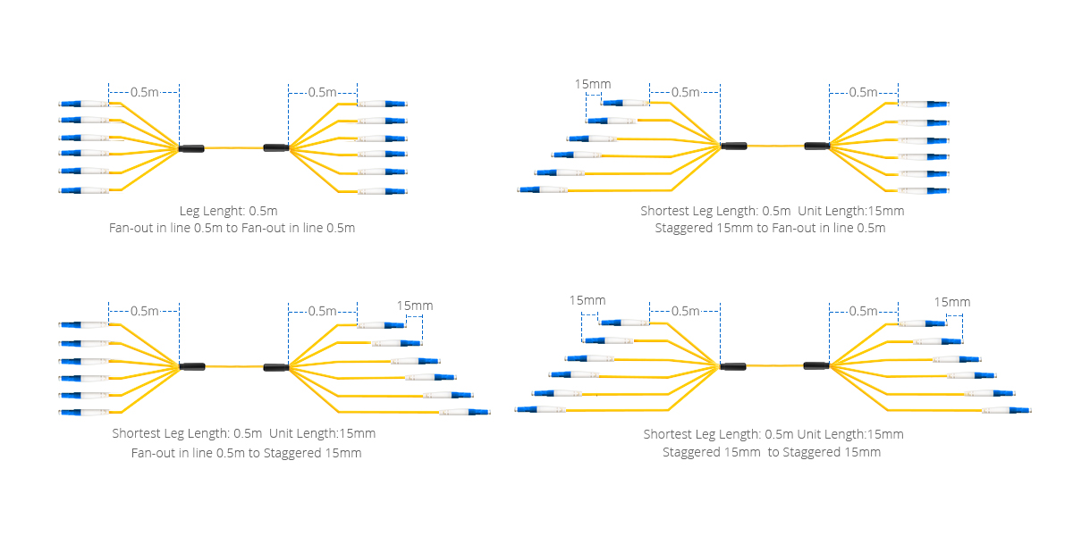 Indoor / Outdoor Multifiber Cables  Breakout Types for Optimizing Cable Routing