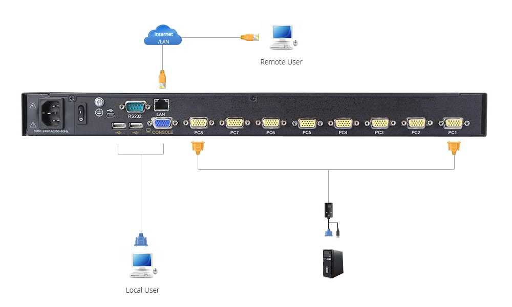 VGA KVM Switches  How the KVM Switch Works