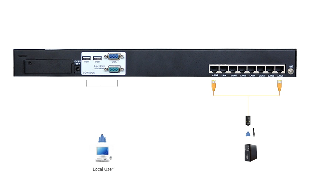 Rack Mount KVM Switches  How the KVM Switch Works