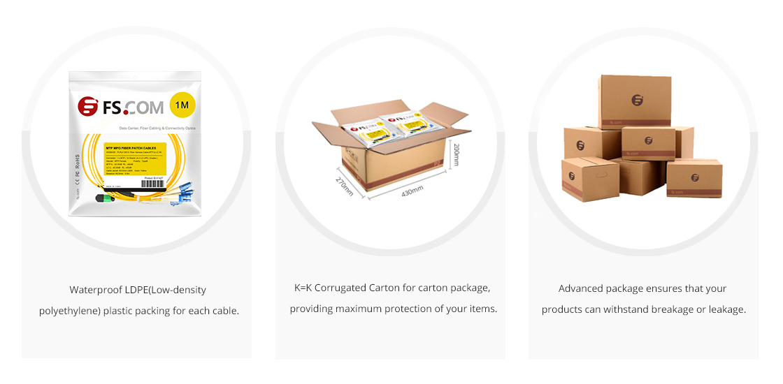 Customized MTP Fiber Cables  Eco-Friendly Packaging & Labeling