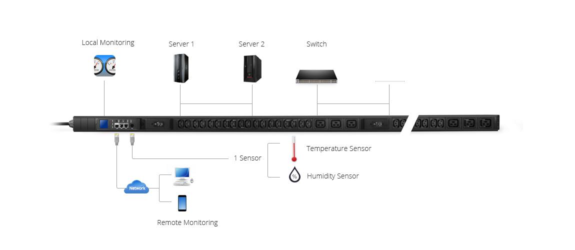 Barra multicontactos PDU Aplicación de PDU monitoreada