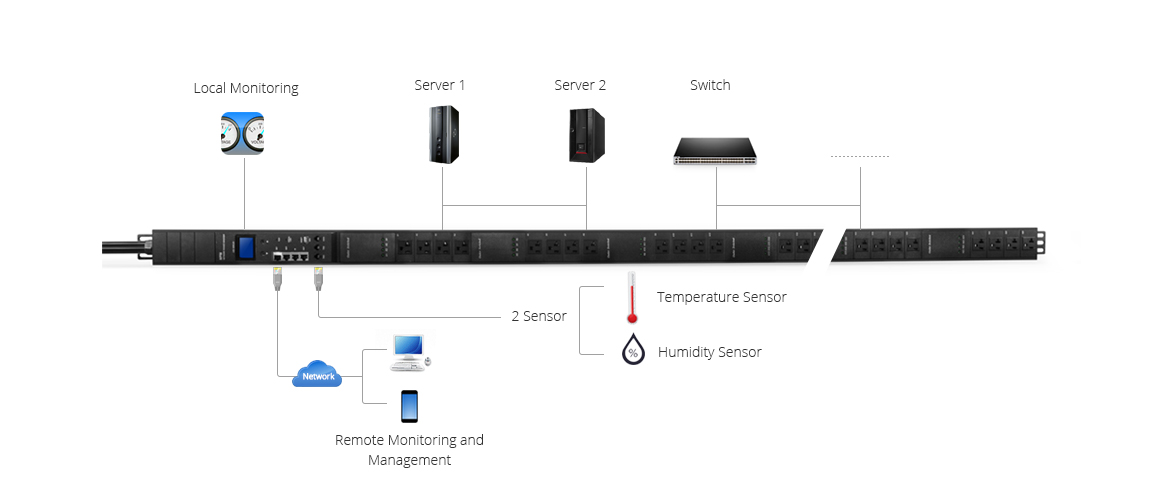 PDU Power Strips  Switched PDU Application