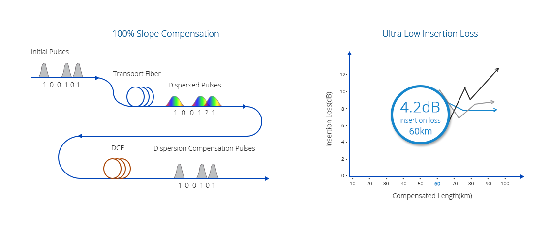 Dispersion Compensation  High Dispersion Compensation with Pretty Low Insertion Loss