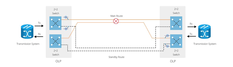 Модули OLP/OBP  Точка-Точка от 1 до 1 OLP с Использованием Переключателей 2x2