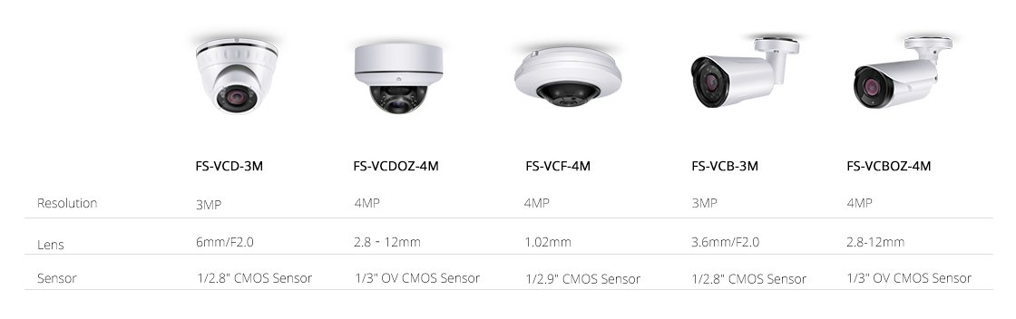 Surveillance Camera  Modern Comparison