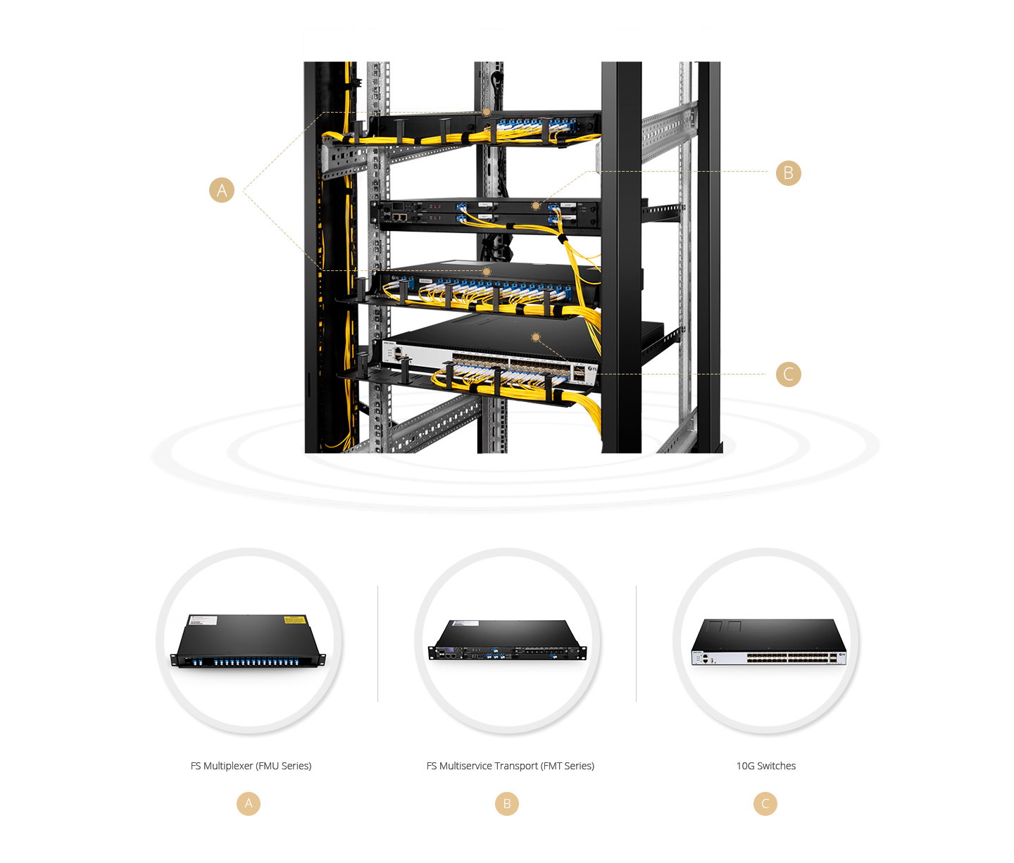 DWDM OADM  Remarkable Concentration and Manageability