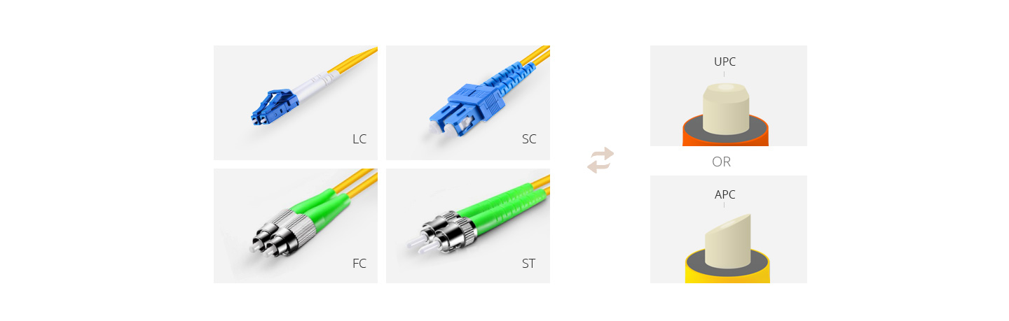 DWDM Add & Drop  Conector