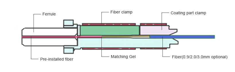 Field Assembly Connectors  Structure Example