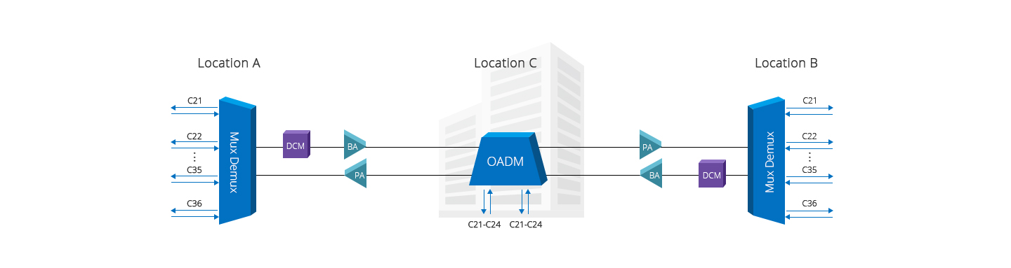 DWDM OADM  Add/Drop 1 Channel Signal Across Two Sites
