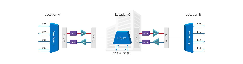 DWDM OADM  Add/Drop 1 Channel Signal Across Two Sites