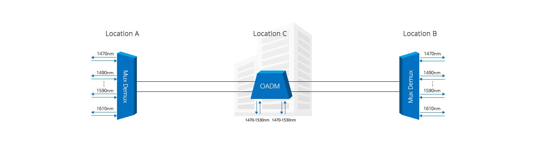 CWDM OADM  Add/Drop 1 Channel Signal Across Two Sites