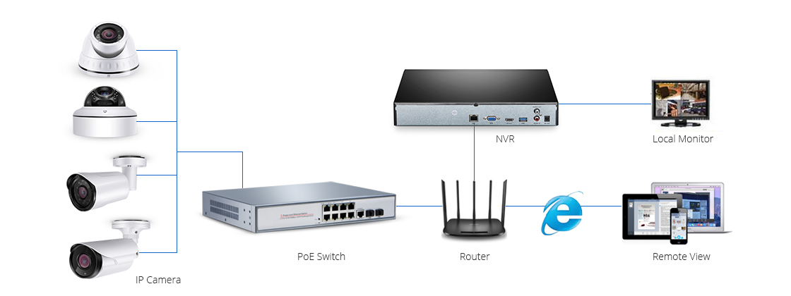Surveillance Camera  Simplifing Your Ethernet Network with IP Cameras and PoE Devices