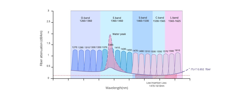 CWDM MUX DEMUX  Optical Wavelength Bands Extends CWDM Reach