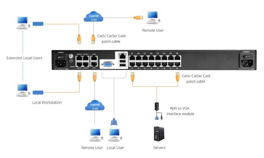 Rack Mount KVM Switches  KVM switch connection diagram