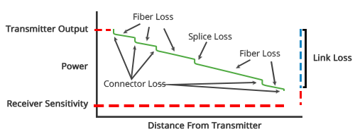 Ultra Low Loss LC Cables Typical 0.12dB Insertion Loss