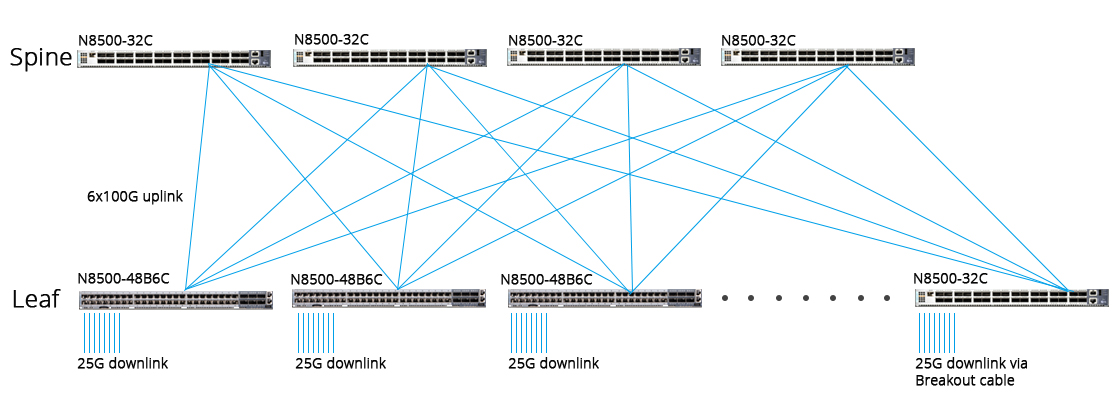 100G Switches Spine-Leaf Network Architecture