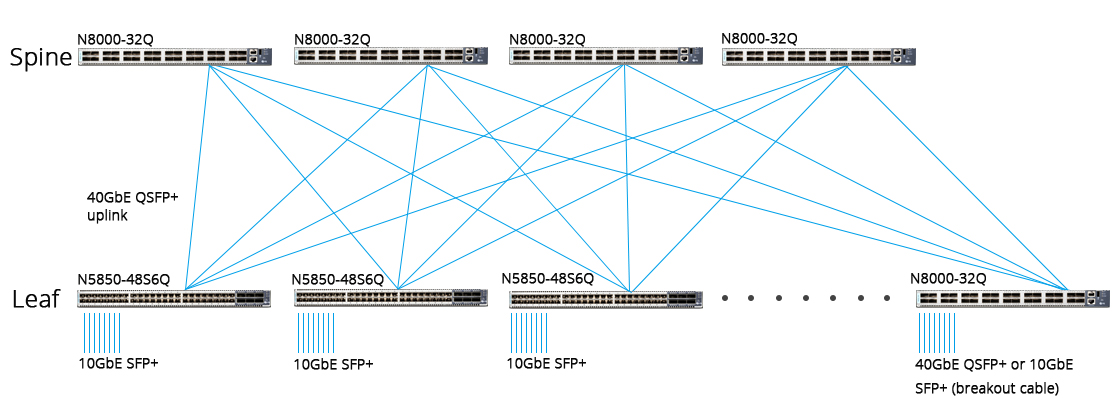 Switches 40 Gigabit Ethernet Arquitectura de red Spine-Leaf Architecture