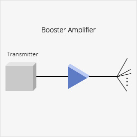 Customized OTN System <br/>Booster Amplifier increases the power at the beginning of the link.