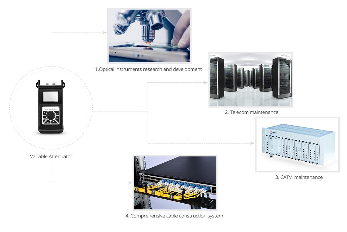 Optical Attenuators  Attenuator Application