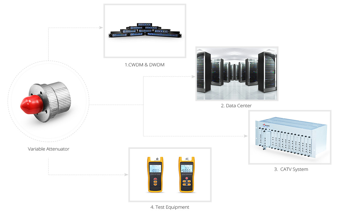 Atténuateurs Fibres Optiques Application d'Atténuateur