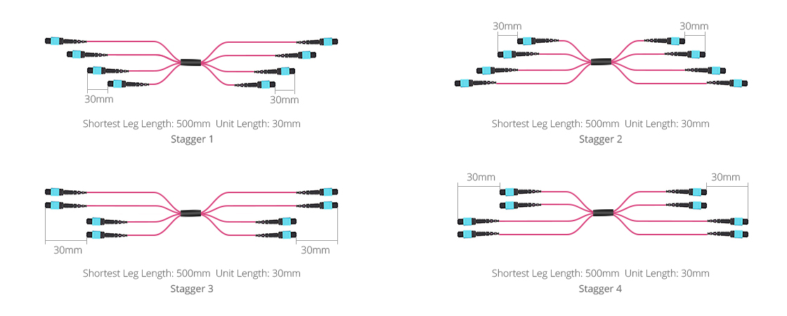 Customized MTP Fiber Cables  Staggered Breakout Configurations