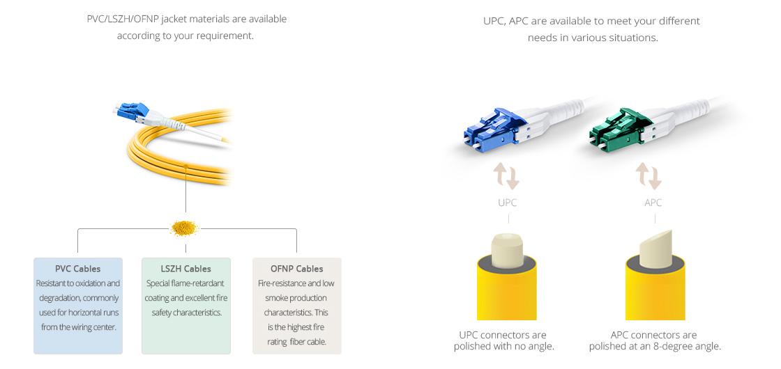 Заказные LC Патч-Корды  Заказный материал кабеля и тип полировки