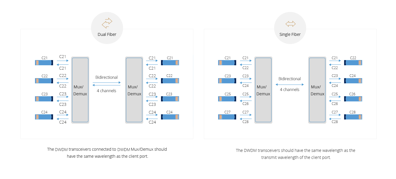 DWDM Mux Demux  Dual/Single Fiber Bi-directional Transmission