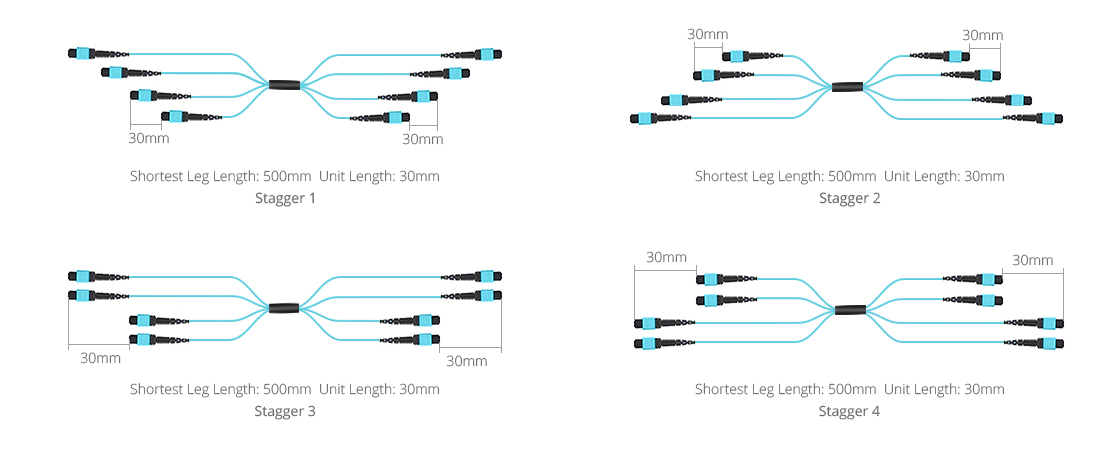 Customized MPO Fiber Cables  Staggered Breakout Configurations