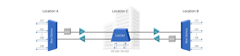 DWDM OADM  Добавление/Извлечение Сигналов 2 Каналов на Двух Точках