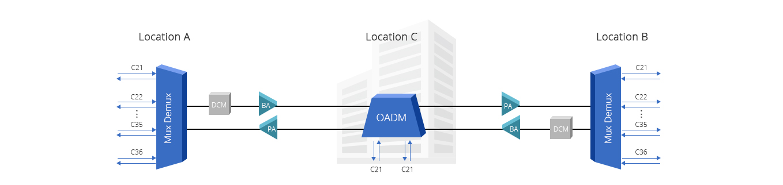 DWDM Add & Drop  Agregar/Soltar 1 canal de señala través de dos sitios