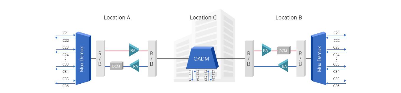 DWDM OADM  Add/Drop 2 Kanalsignale zwischen zwei Standorten