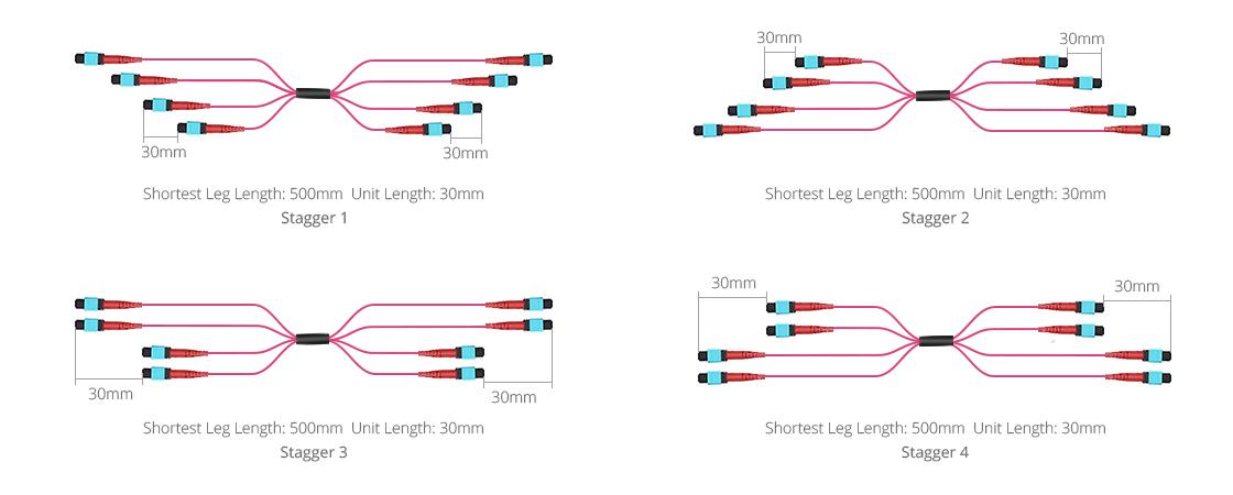 Câbles Optiques MTP Personnalisés  Configurations de Breakouts Échelonnés