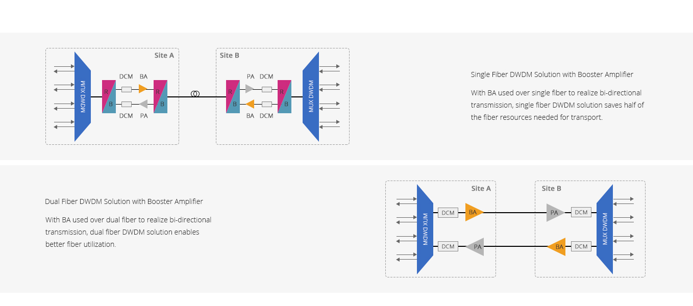 Optical Amplifiers  Booster Amplifier for Pay-as-You-Grow DWDM Solutions