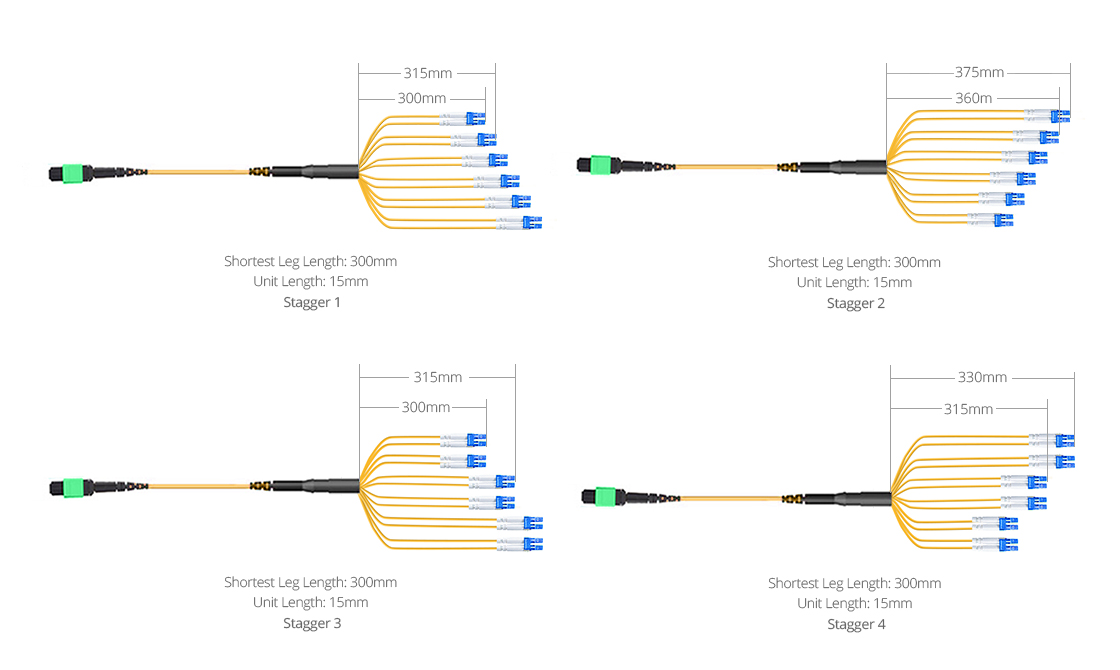 Customized MPO Fiber Cables  Breakout Types for Optimizing Cable Routing