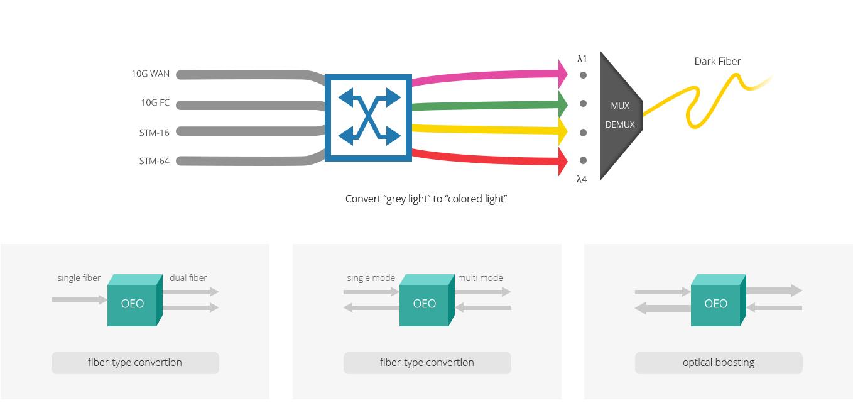 トランスポンダ(OEO)  ファイバ変換と光中継をサポートします優れたトランスポンダ