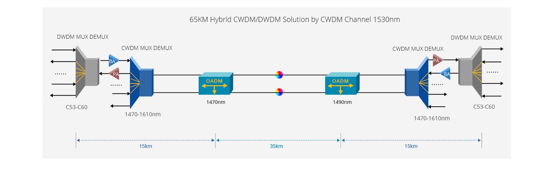 CWDM Mux Demux  Гибкие Масштабируемые Решения CWDM с Оплатой по Мере Роста