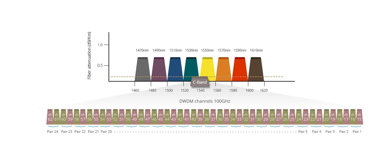 Mux Demux y OADM personalizado  4-48 Canales DWDM opcional en C-banda de baja pérdida